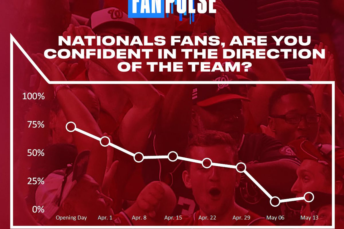 Confidence in the Washington Nationals was up slightly in this week's voting; but Davey Martinez didn't get m…