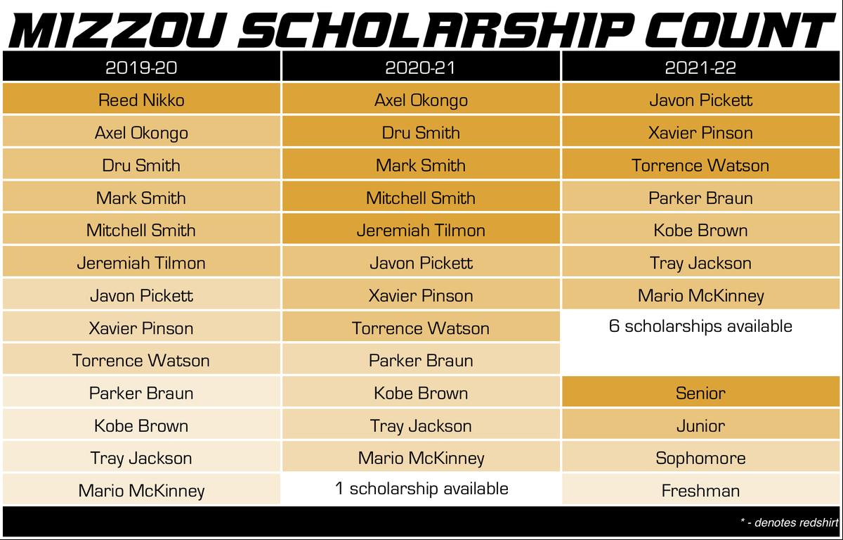mizzou basketball scholarship count 6-10-19