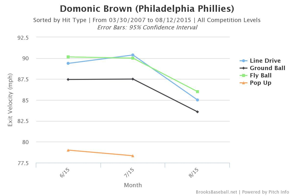 dom brown batted ball type