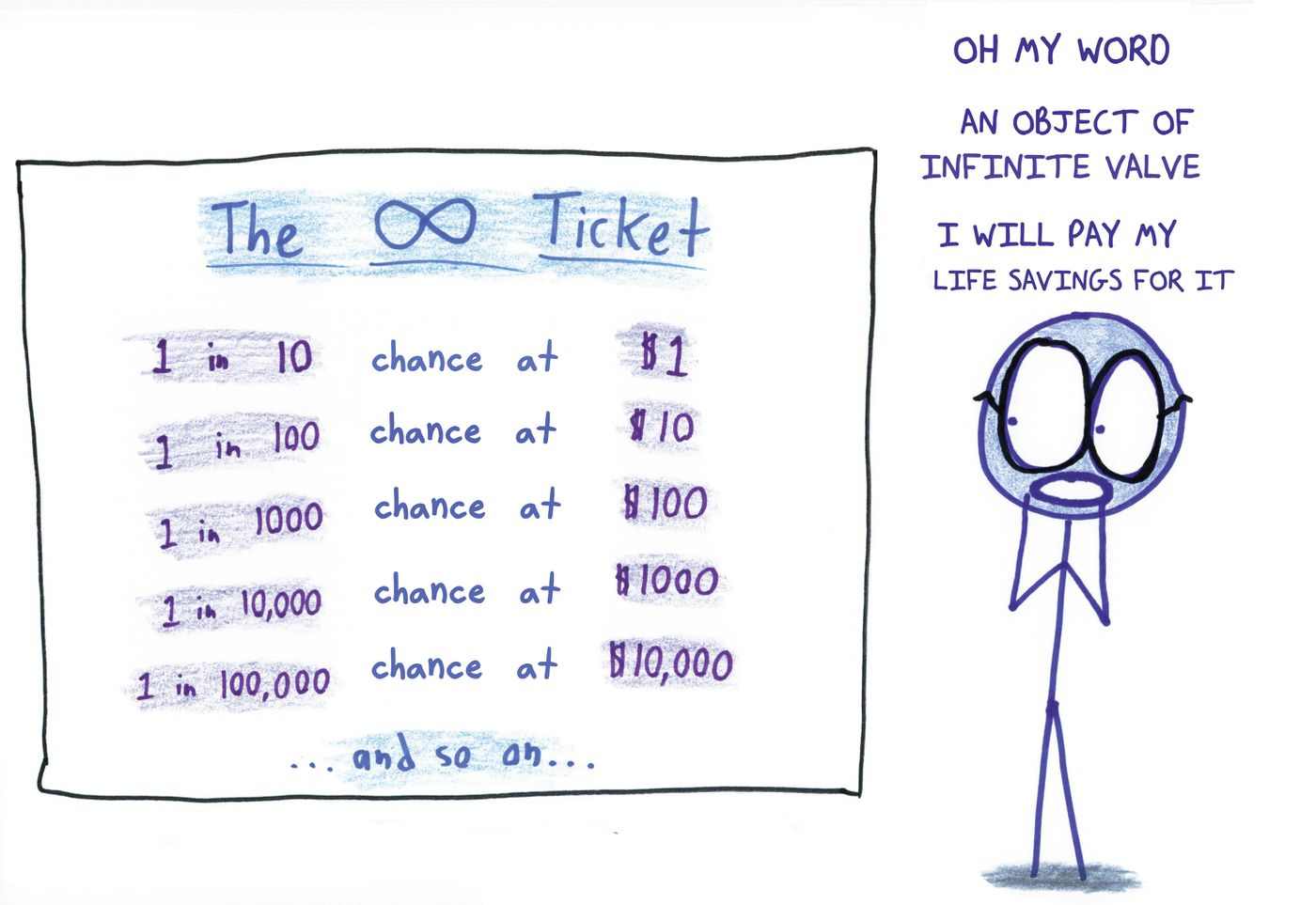 Lottery ticket buyers, explained with math and bad drawings - Vox