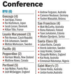 Foreign players who play basketball in the West Coast Conference