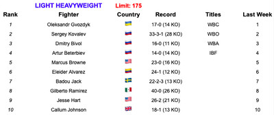 175 7219 - Rankings (July 2, 2019): Andrade, Charlo stand firm at 160