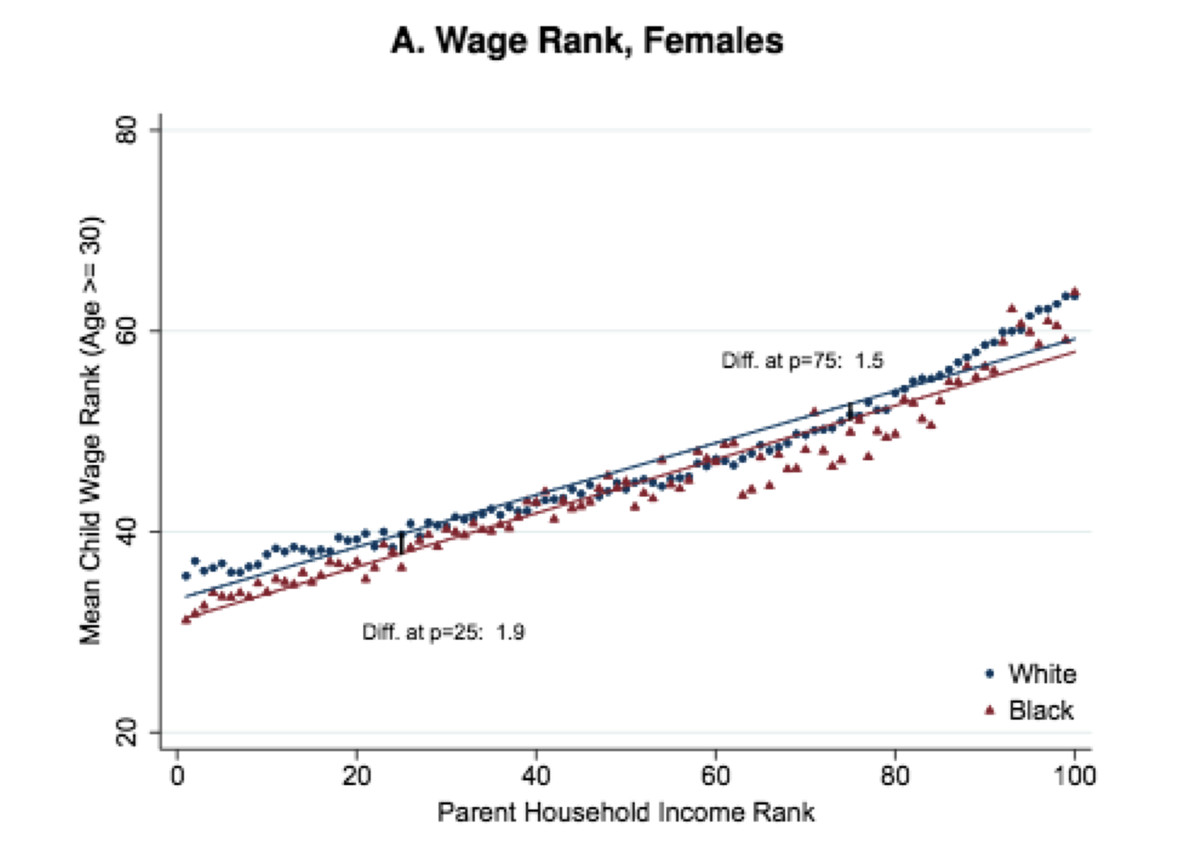 Wage rates among black and white women