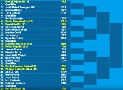 m01 - Australian Open 2019: Men's bracket, schedule, scores, and results
