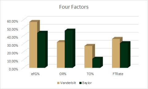 Baylor Four Factors