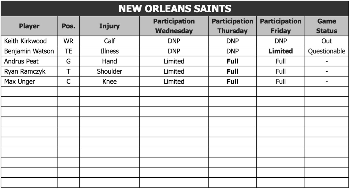 Los Angeles Rams at New Orleans Saints Friday (1/18) injury report