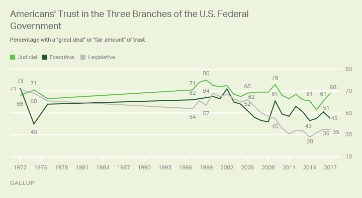 Trust in Supreme Court is higher relative to Executive and Legislative Branches