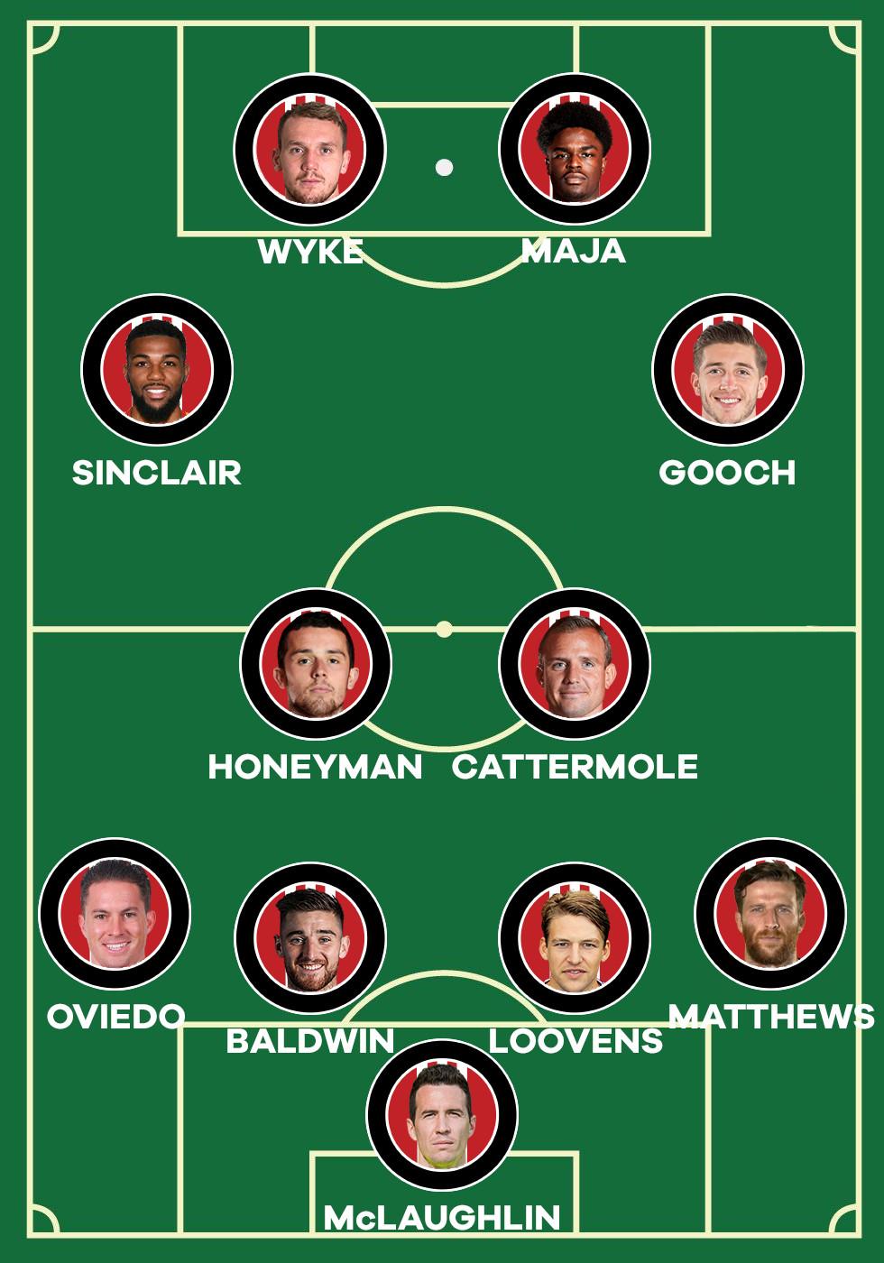 Sunderland Lineup v Burton