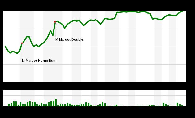 Mets vs Padres 7/28/17 WPA
