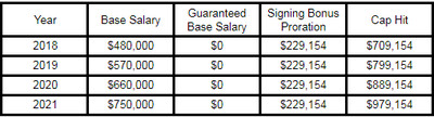 How much the Seahawks will pay Rasheem Green