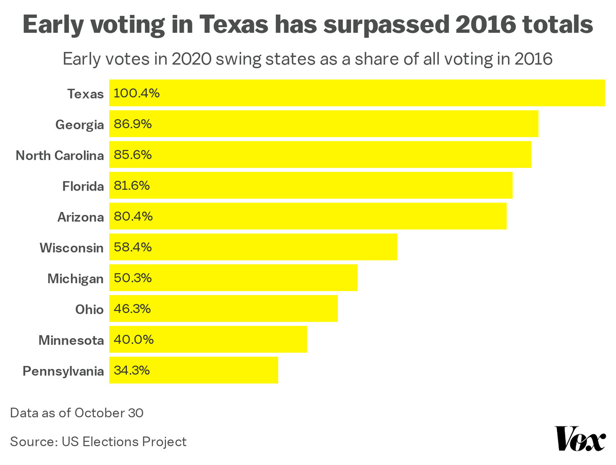 Texas early voting: More people have already cast ballots than did in 2016
