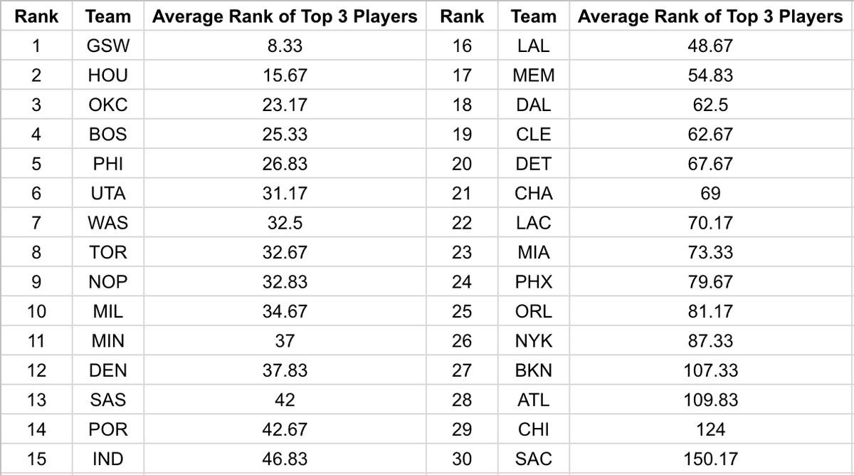 Player Ranking
