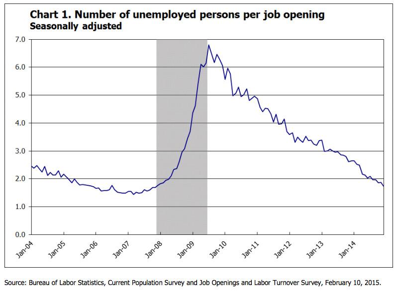 unemployed per job opening
