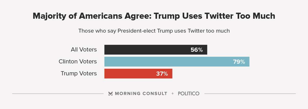 A chart of Americans' opinions on Trump's Twitter use.