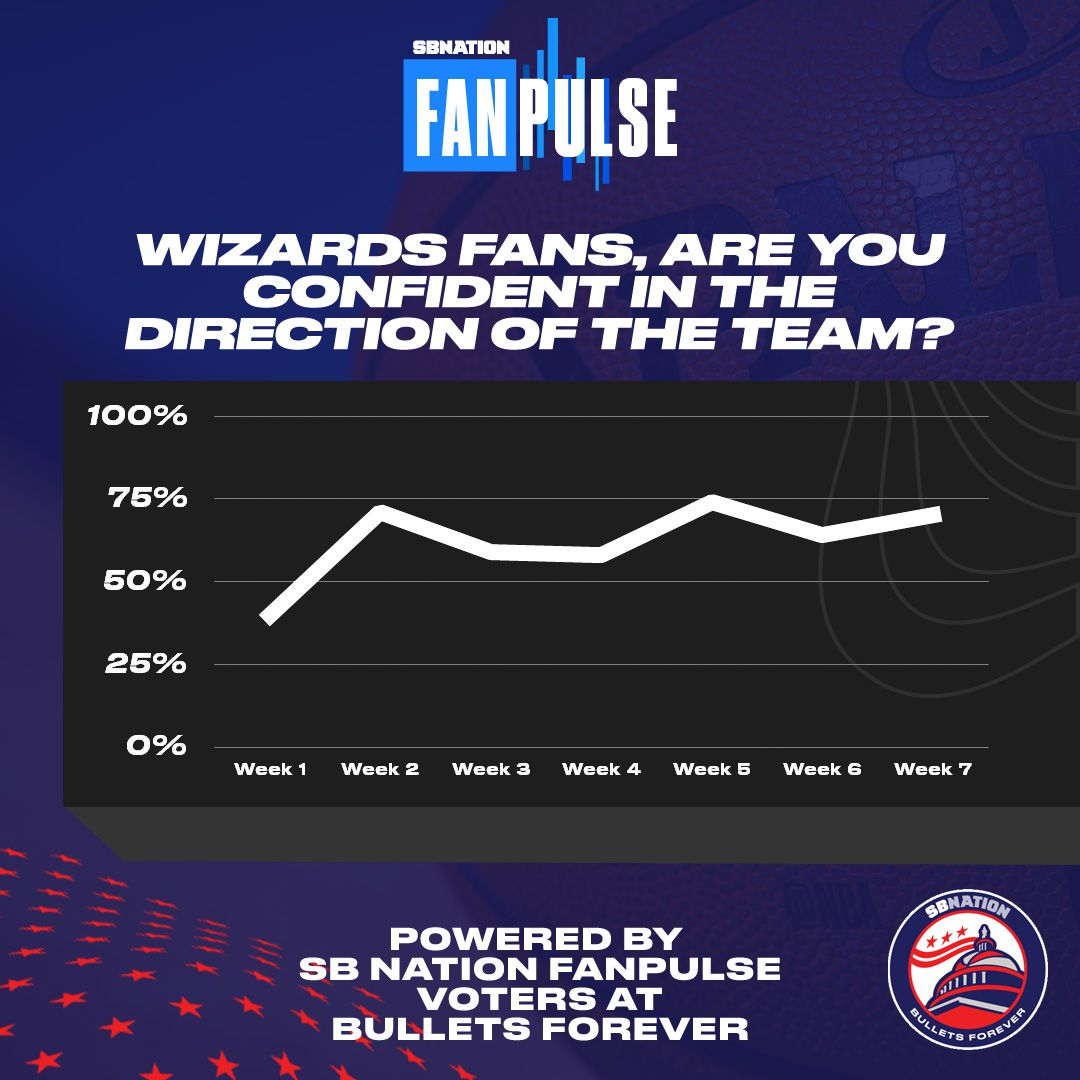 Washington Wizards fan confidence Week 7