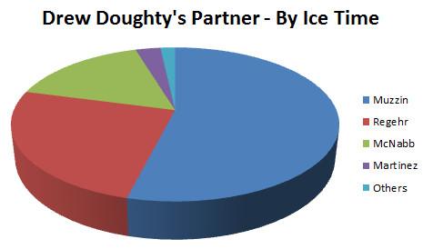 Doughty Partners