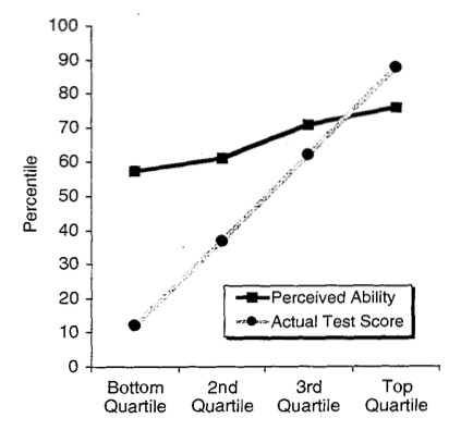A chart showing perceived ability and actual test scores.