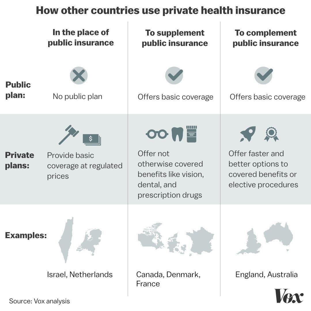 Policy Politics On Flipboard By Vox: Medicare-for-all: Rep. Pramila Jayapal's New Bill