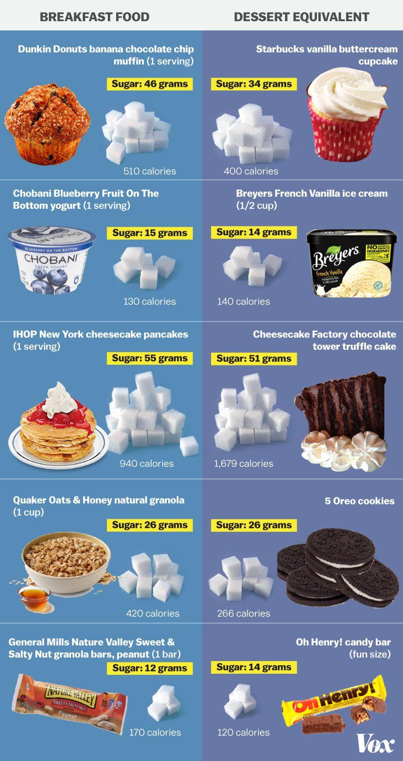 dessert breakfast final chart