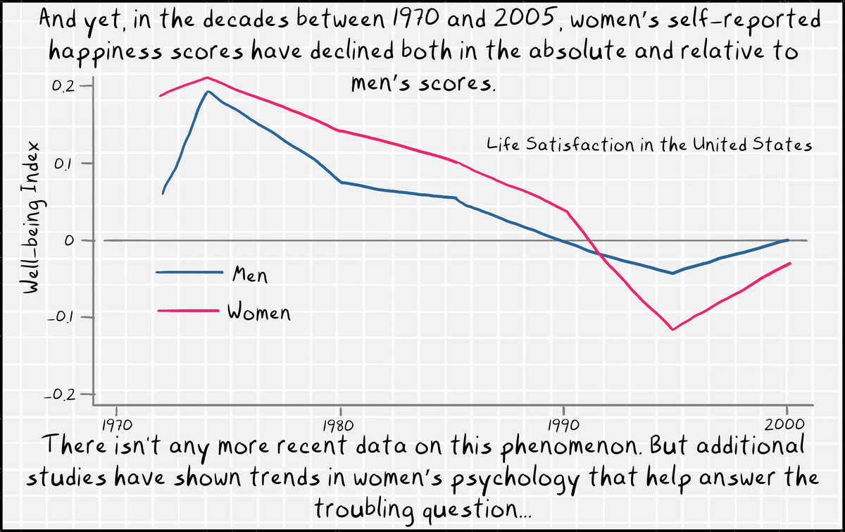 And yet, in 1970 to 2005, women's self-reported happiness scores have declined both in the absolute and relative to men's scores. There isn't any more recent data on this. But studies have shown trends in women's psychology that help answer the question.