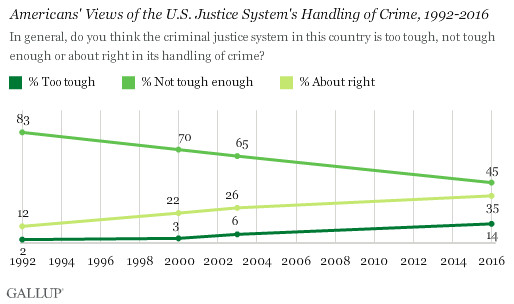 Polls show Americans are getting softer on crime.