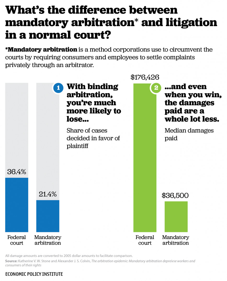 A chart showing the difference between mandatory arbitration and normal lawsuits: a much smaller payout.