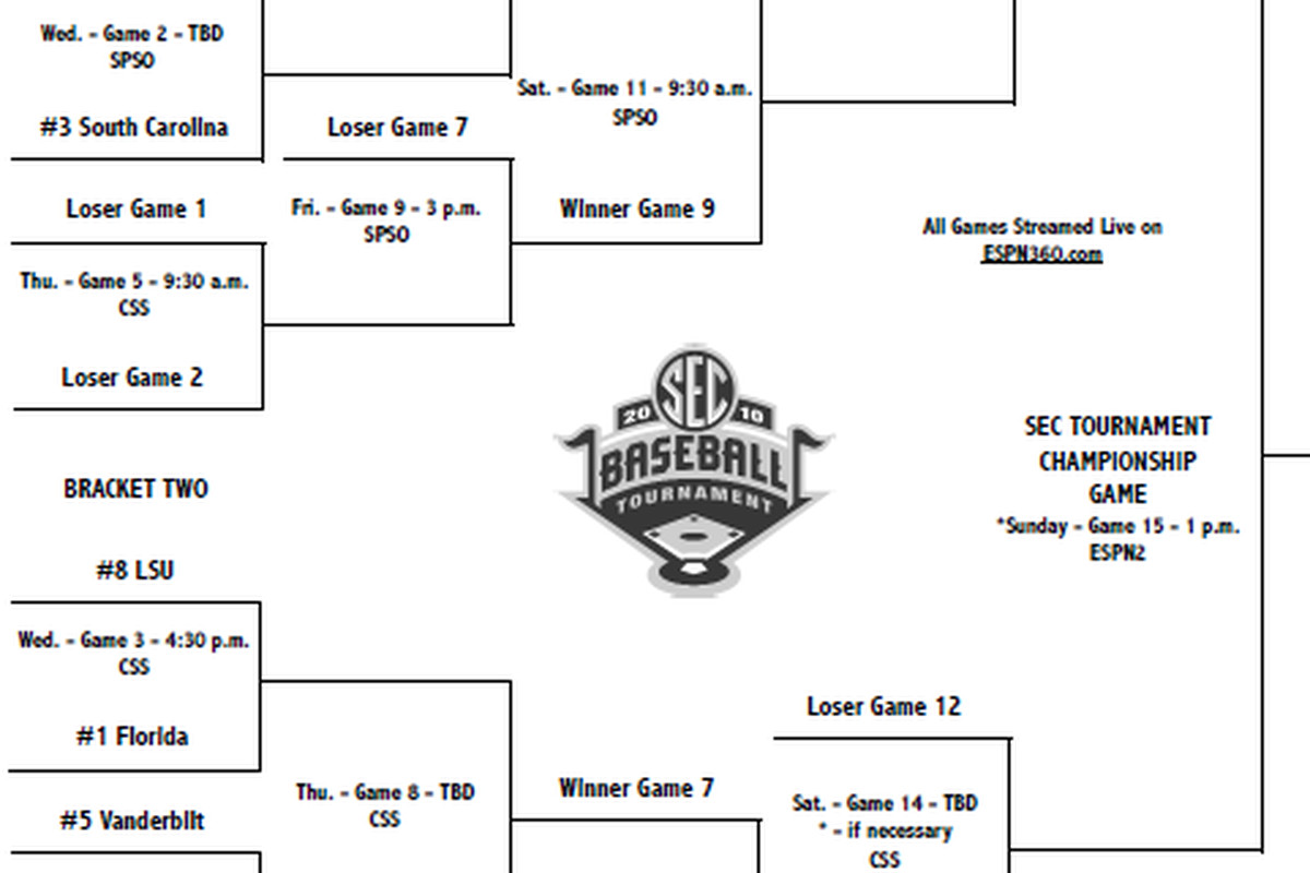 The 2010 SEC Baseball Bracket - hopefully distracting you from the poorly written rankings that follow!