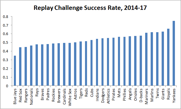 Graph showing Yankees with the highest replay challenge success rate from 2014-2017