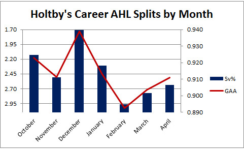 Holtby AHL