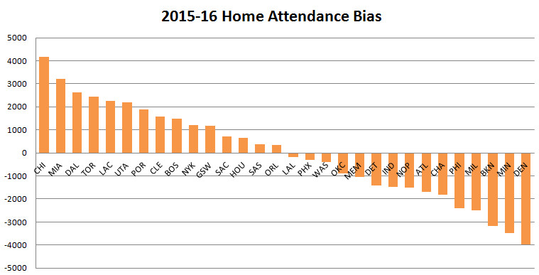 2015 2016 DEC Home Road Attendance BIAS