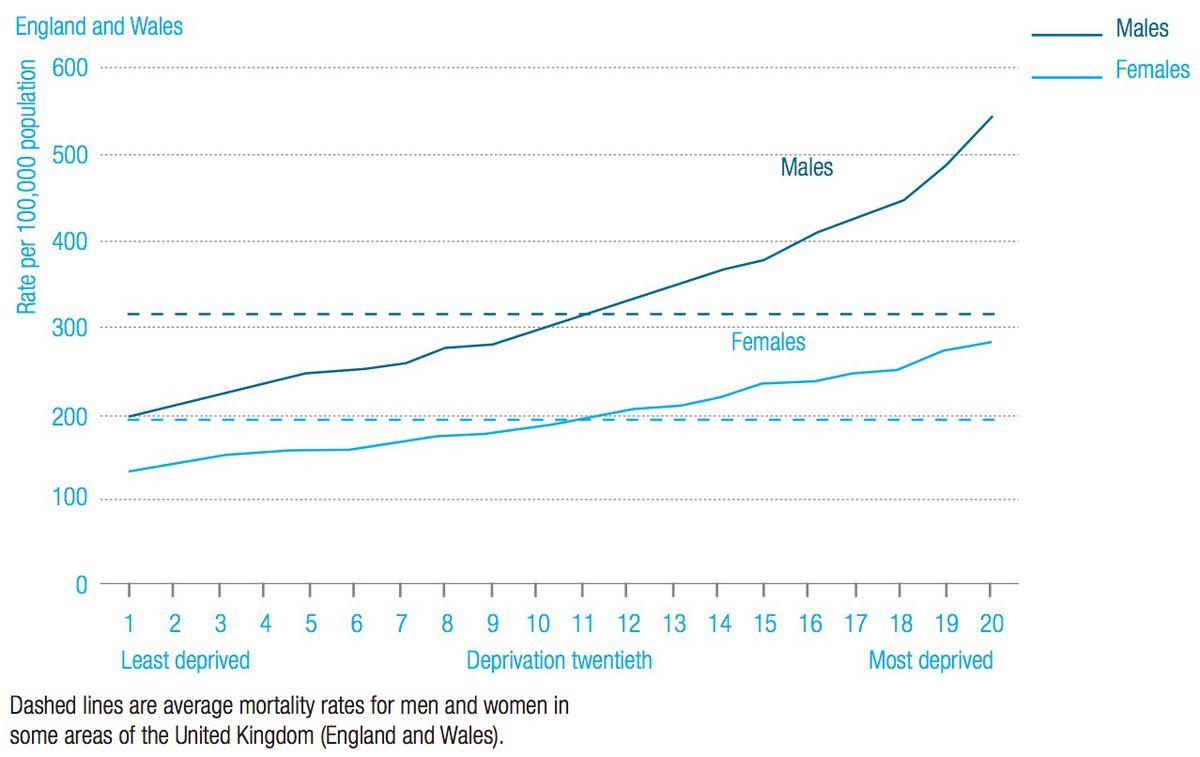 UK death rates in by deprivation twentieths, 1999-2003