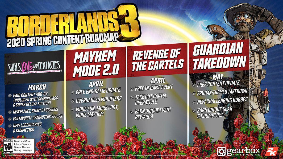 Borderlands 3 Spring roadmap