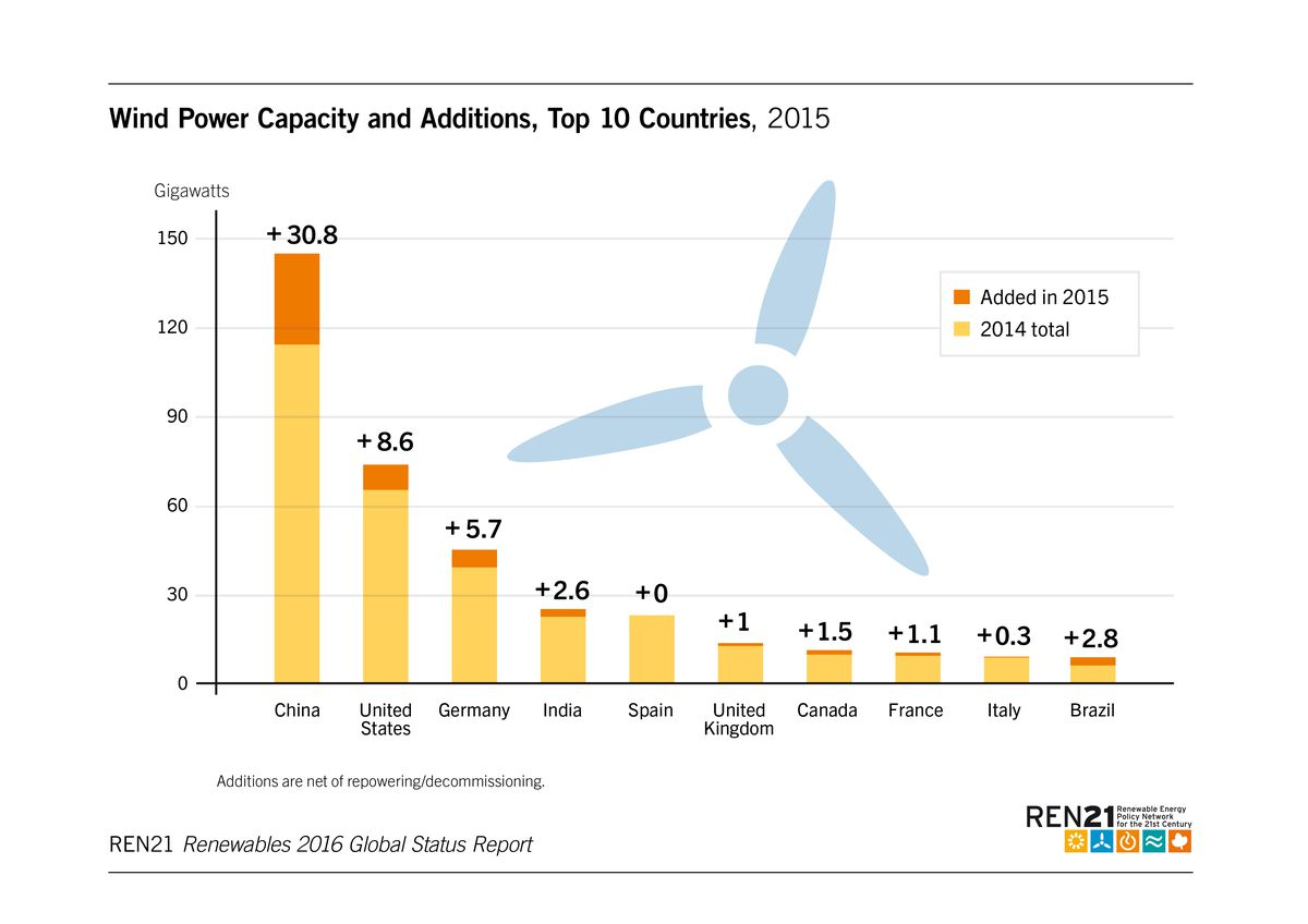 wind capacity and additions by country