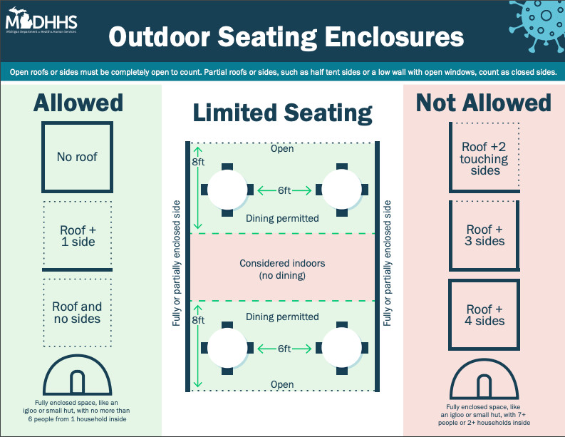 A diagram demonstrates the requirements for outdoor seating during the pandemic under the statewide COVID-19 masks and gatherings epidemic order.