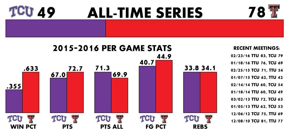 TCU-TTU Stats