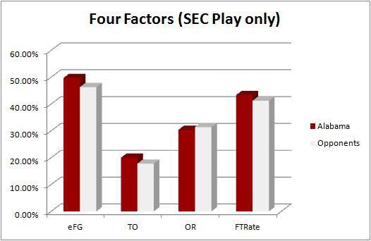 Alabama four factors
