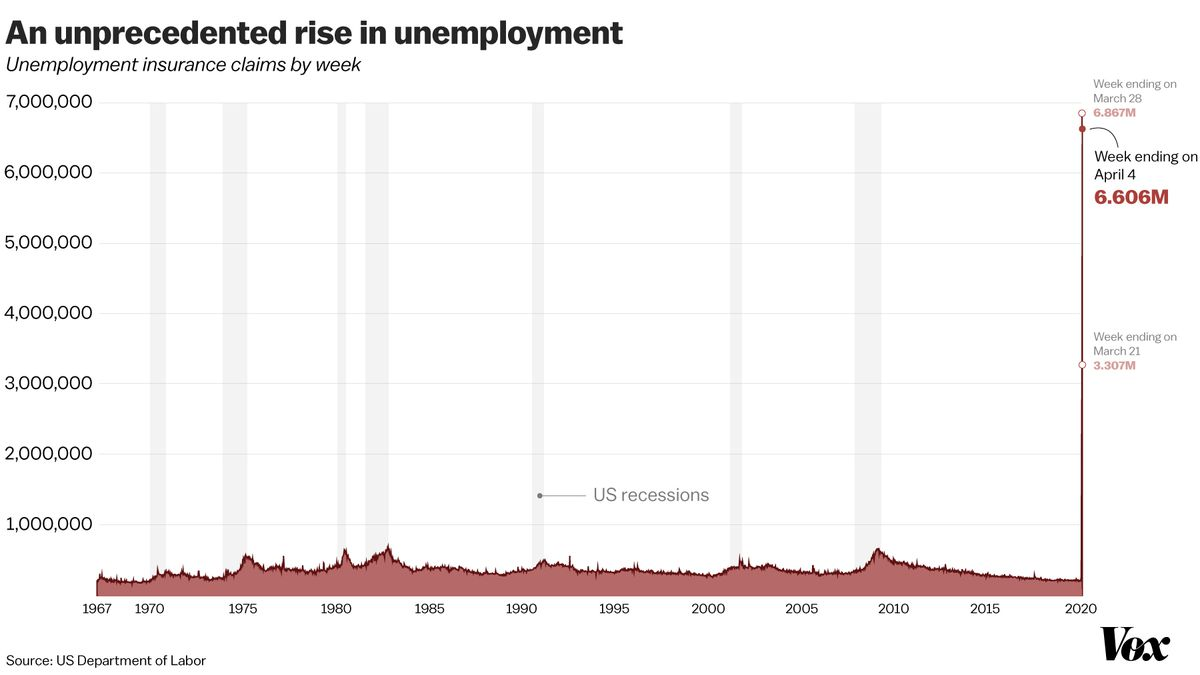 Unemployment numbers: US sees 6.6 million new claims in week ...