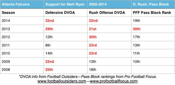 Matt Ryan chart