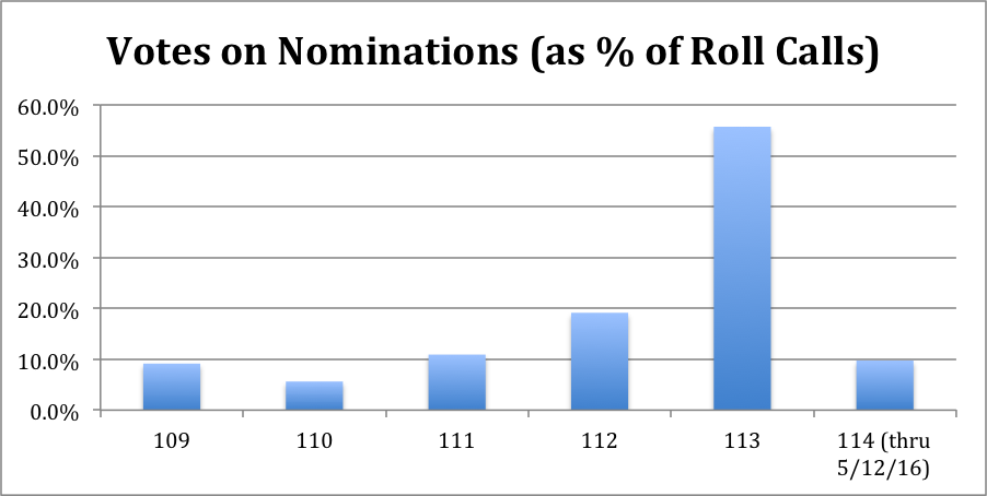 Votes on Nominations