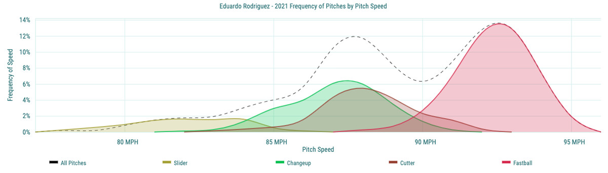 Eduardo Rodriguez - 2021 Frequency of Pitches by Pitch Speed