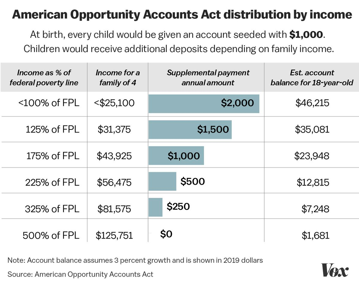 Booker baby bonds proposal, contributions by income