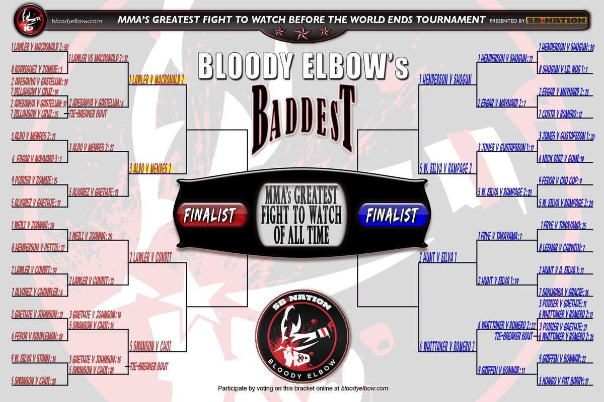 BE's BADDEST Tournament, Greatest Fight of All Time, Fight to Watch Before World Ends, Fight Bracket, Bracket, Tournament, GFOAT, Tourney Results, Sweet Sixteen, Round 2, Round 2 Bout 8 results,