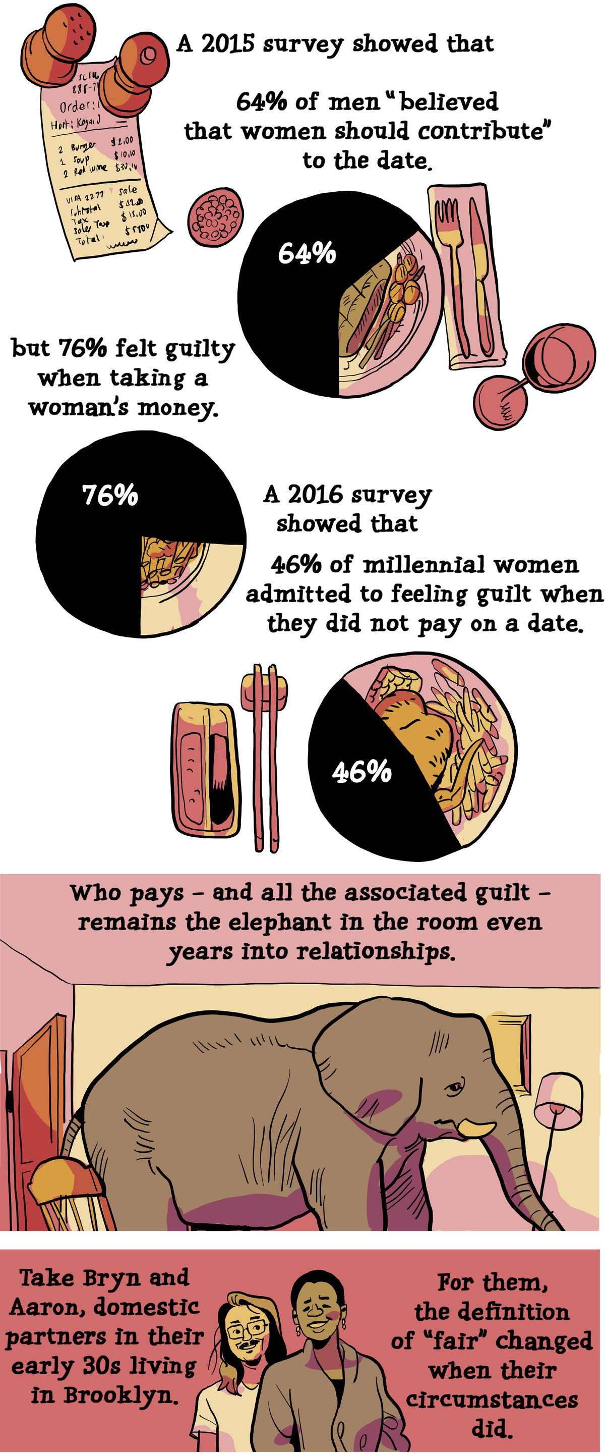 """A 2015 survey showed 64% of men """"believed that women should contribute"""" to the date, but 76% felt guilty when taking a woman's money. A 2016 survey showed 46 % of millennial women admitted to feeling guilt when they did not pay on a date. Who pays — and all the associated guilt — remains the elephant in the room even years into relationships. Take Bryn and Aaron, domestic partners in their early 30s living in Brooklyn."""