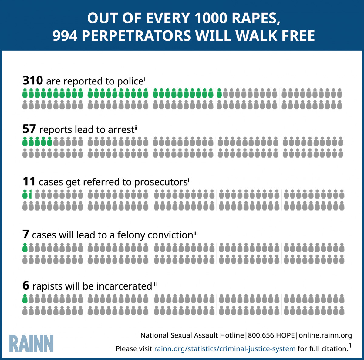 A chart showing that for every 1,000 rapes, only six lead to incarceration.