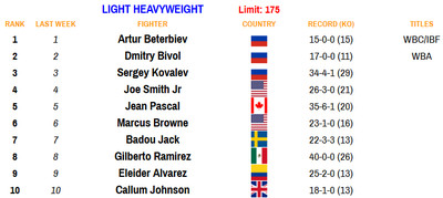 175 110920 - Rankings (Nov. 9, 2020): Where does Haney stand at lightweight?