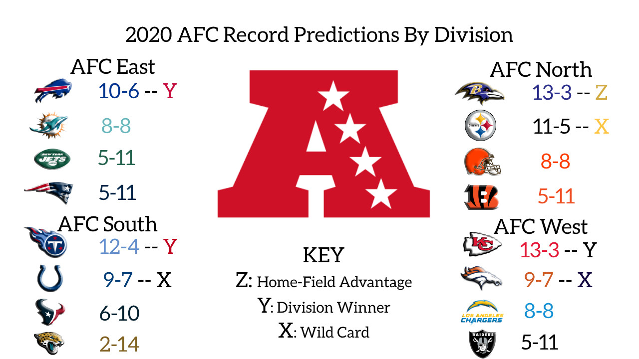 2020 Nfl Game By Game Record Predictions Afc West Behind The Steel Curtain