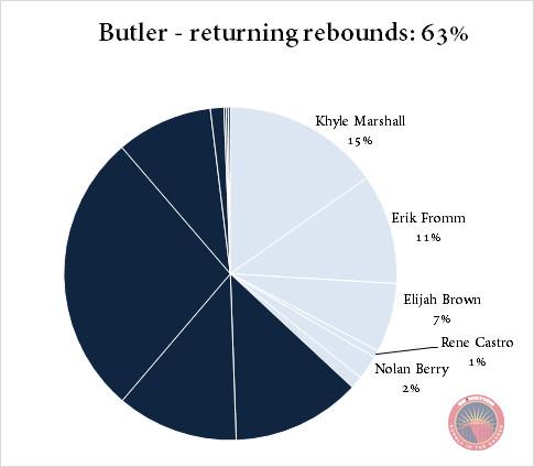 Butler returning rebounds