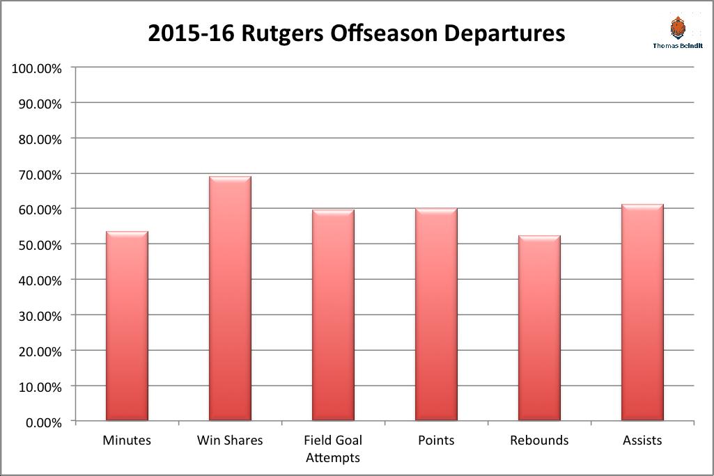 15-16 rugers offseason departurezzzzz