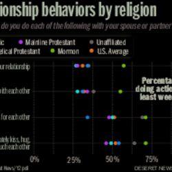 Relationship behaviors by religion