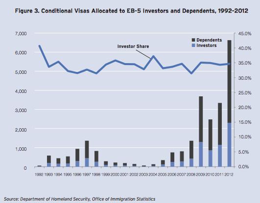 Brookings EB-5 chart